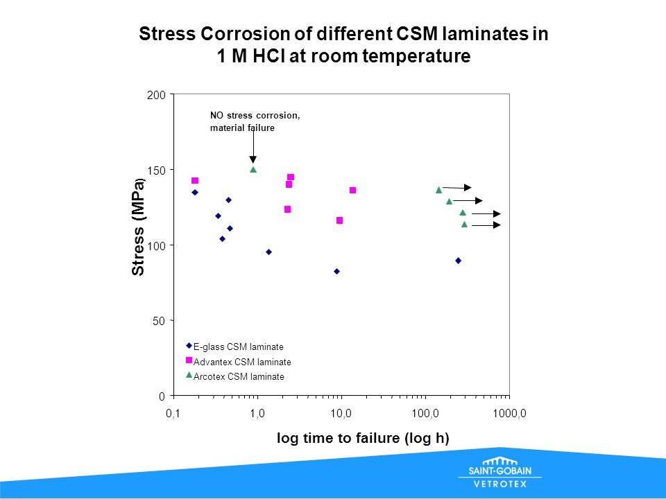 Stress Corrosion of different CSM laminates in