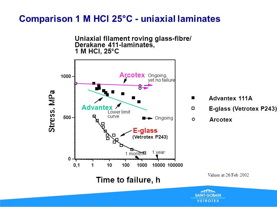 Comparison 1 M HCl 25°C - uniaxial laminates
