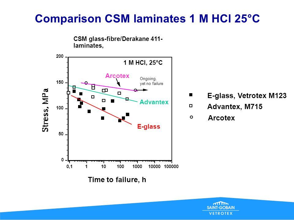Comparison CSM laminates 1 M HCl 25°C
