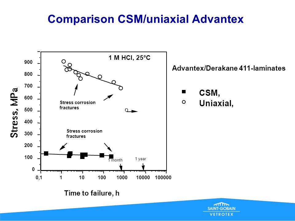 Comparison CSM/uniaxial Advantex