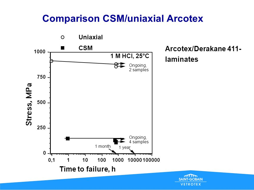 Comparison CSM/uniaxial Arcotex