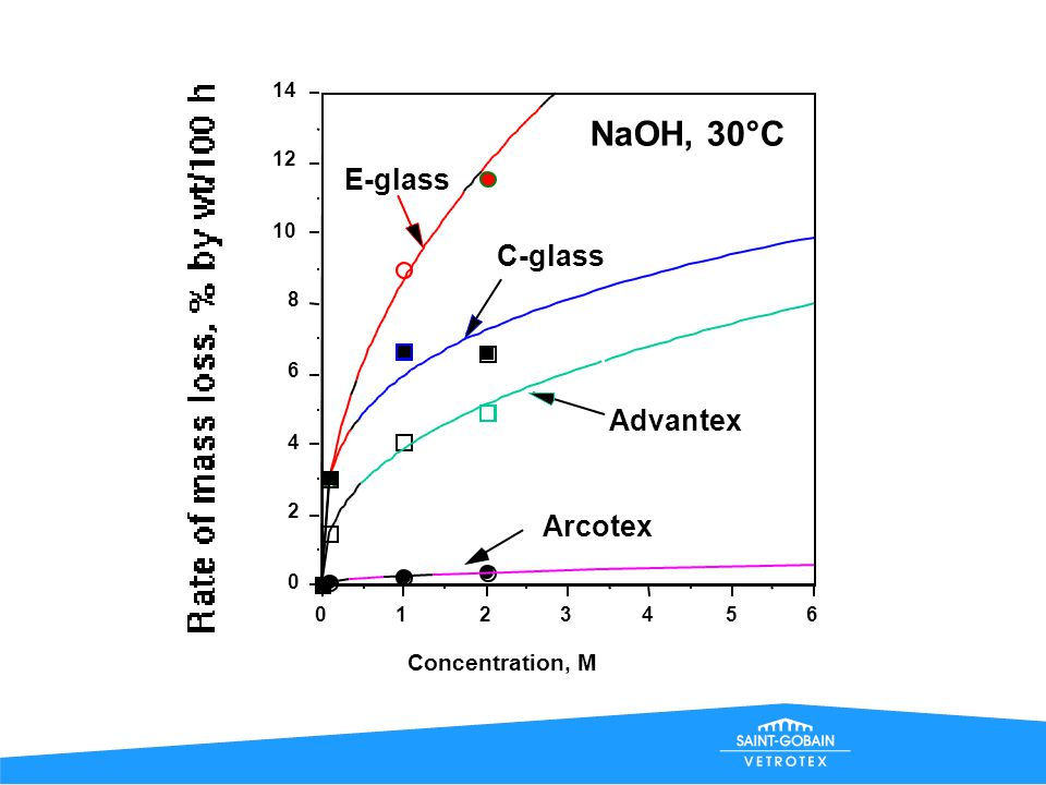 NaOH, 30°C E-glass C-glass Advantex Arcotex Concentration, M 14 12 10