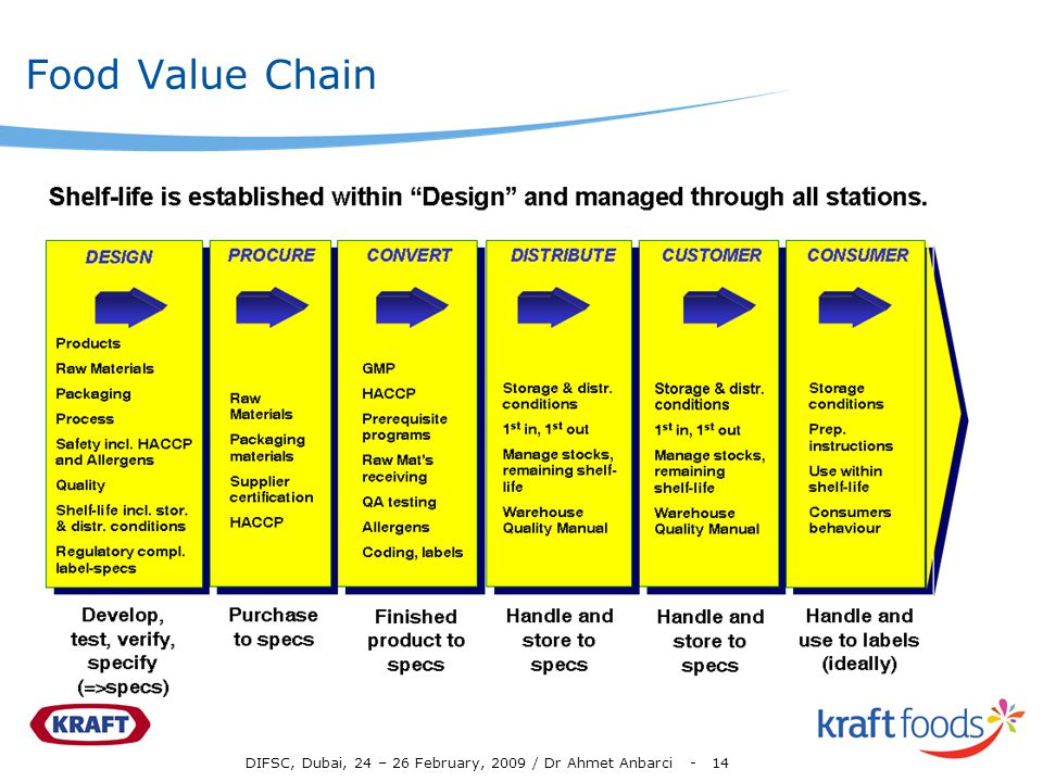 Food Value Chain