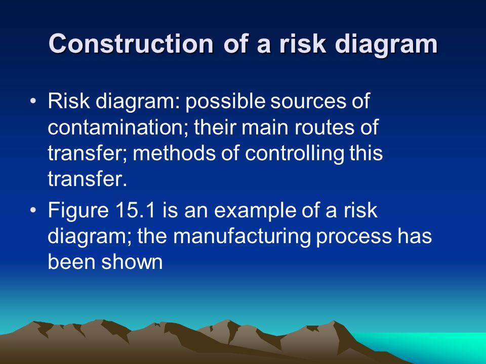 Construction of a risk diagram