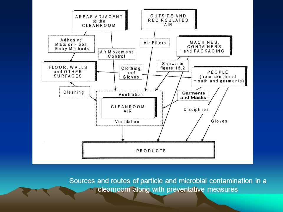 Sources and routes of particle and microbial contamination in a