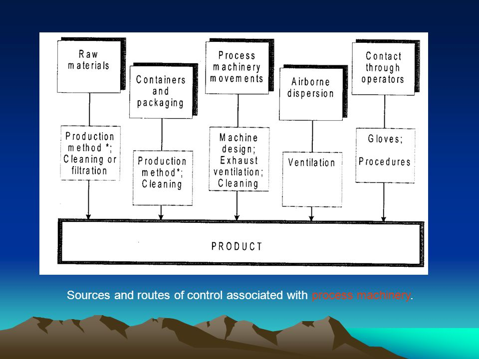 Sources and routes of control associated with process machinery.