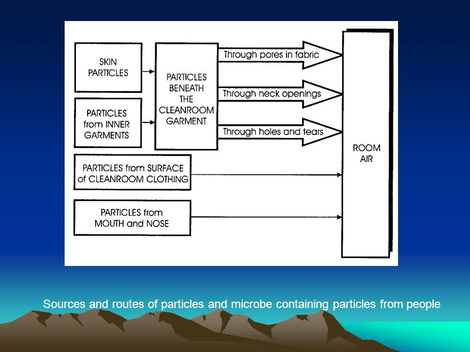 Sources and routes of particles and microbe containing particles from people