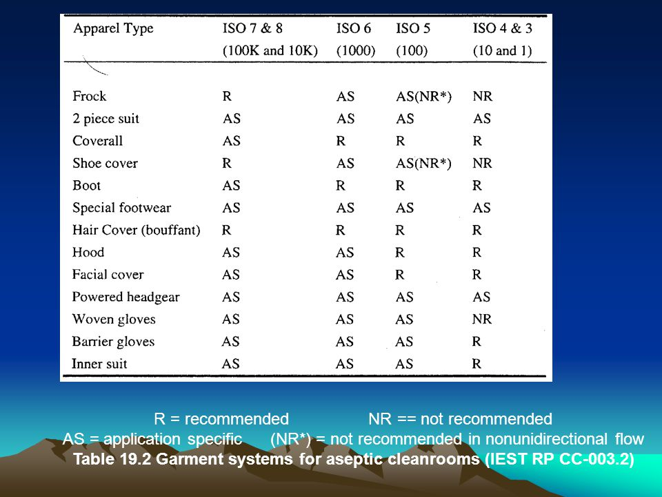 Table 19.2 Garment systems for aseptic cleanrooms (IEST RP CC-003.2)