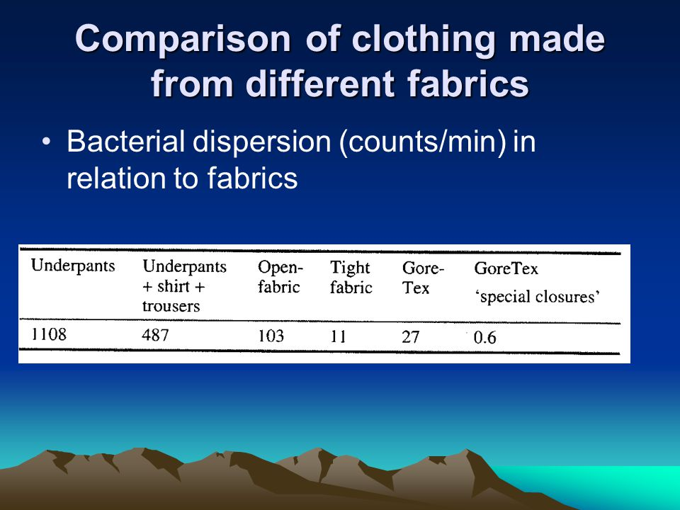 Comparison of clothing made from different fabrics