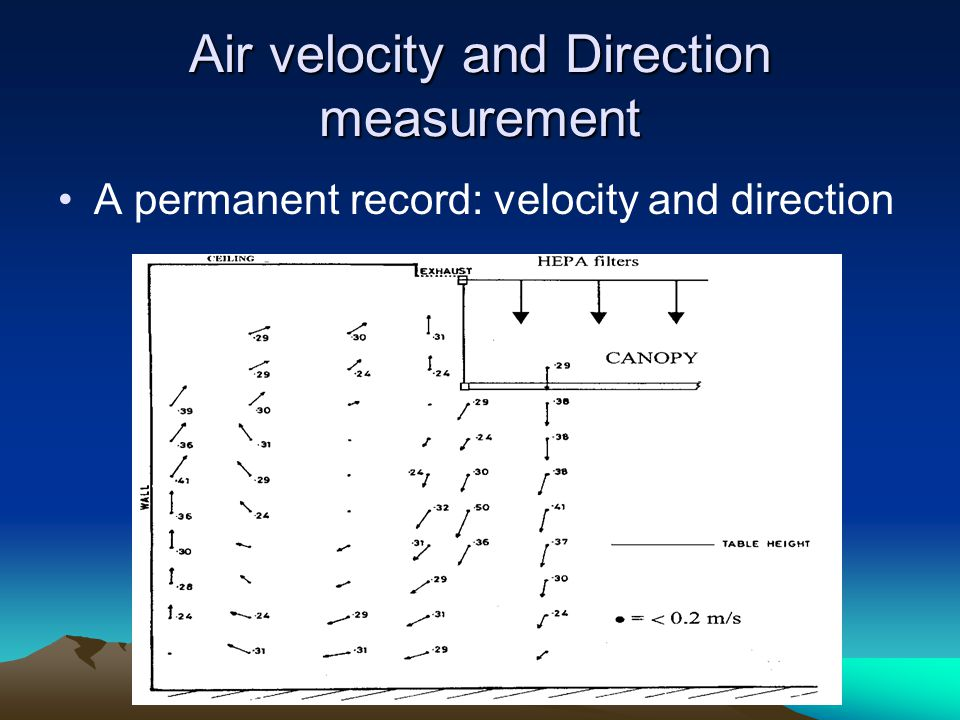 Air velocity and Direction measurement