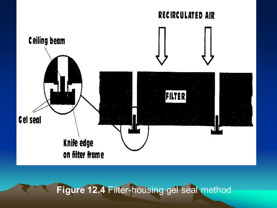 Figure 12.4 Filter-housing gel seal method
