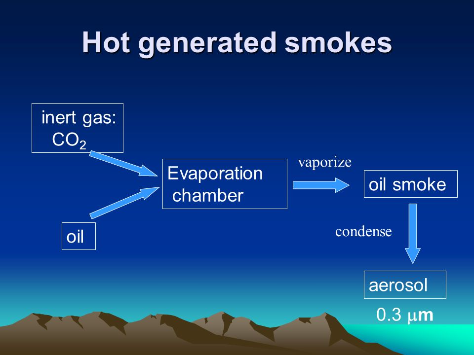Hot generated smokes inert gas: CO2 Evaporation chamber oil smoke oil