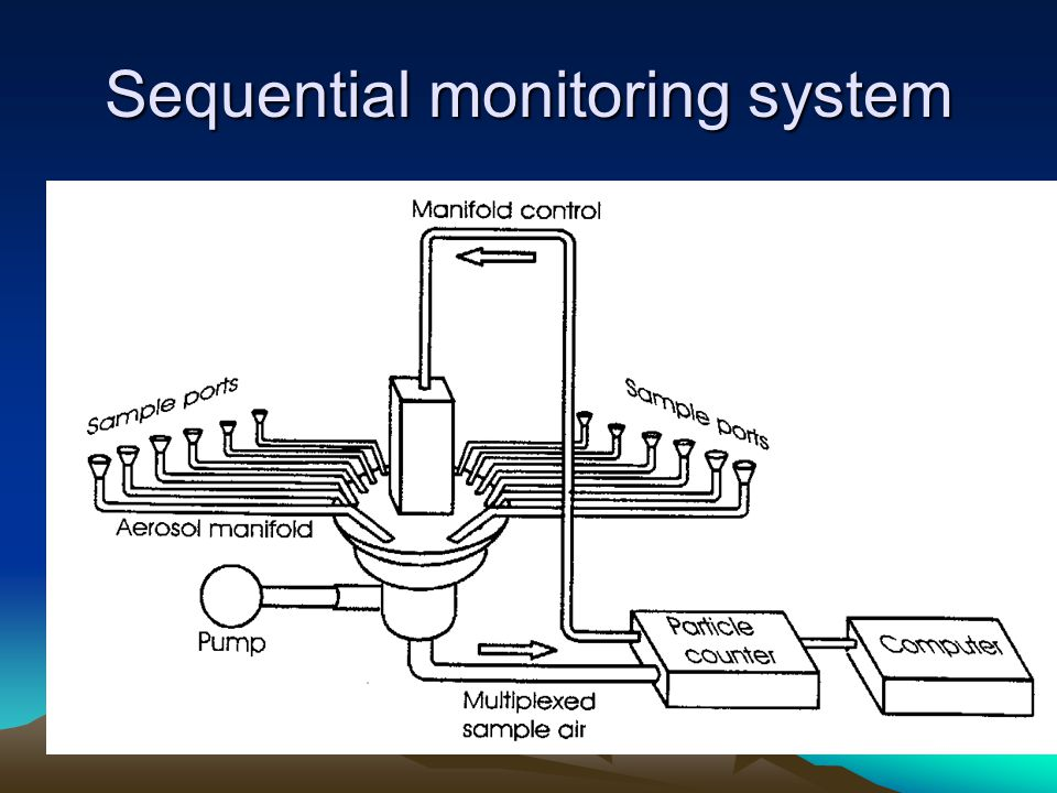 Sequential monitoring system