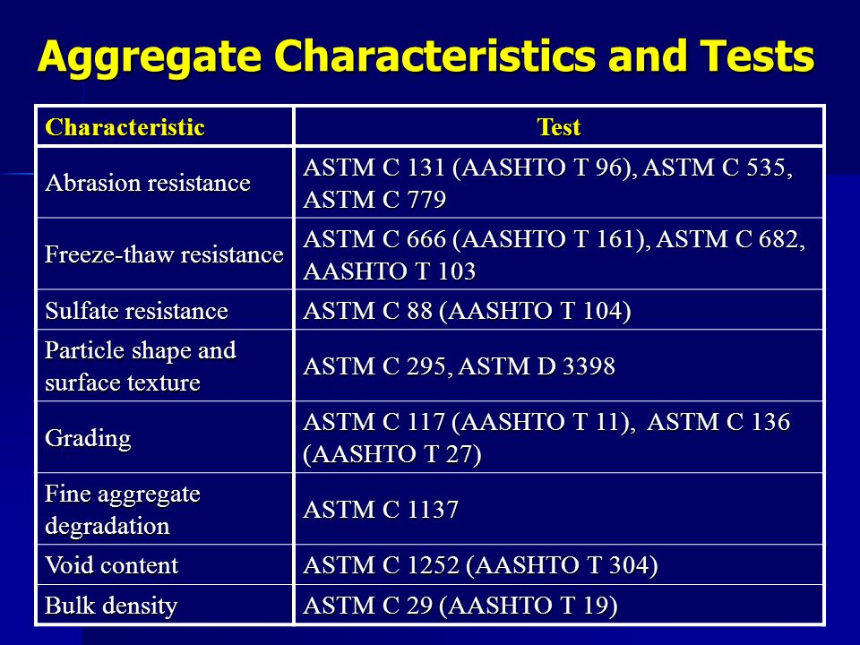 Aggregate Characteristics and Tests