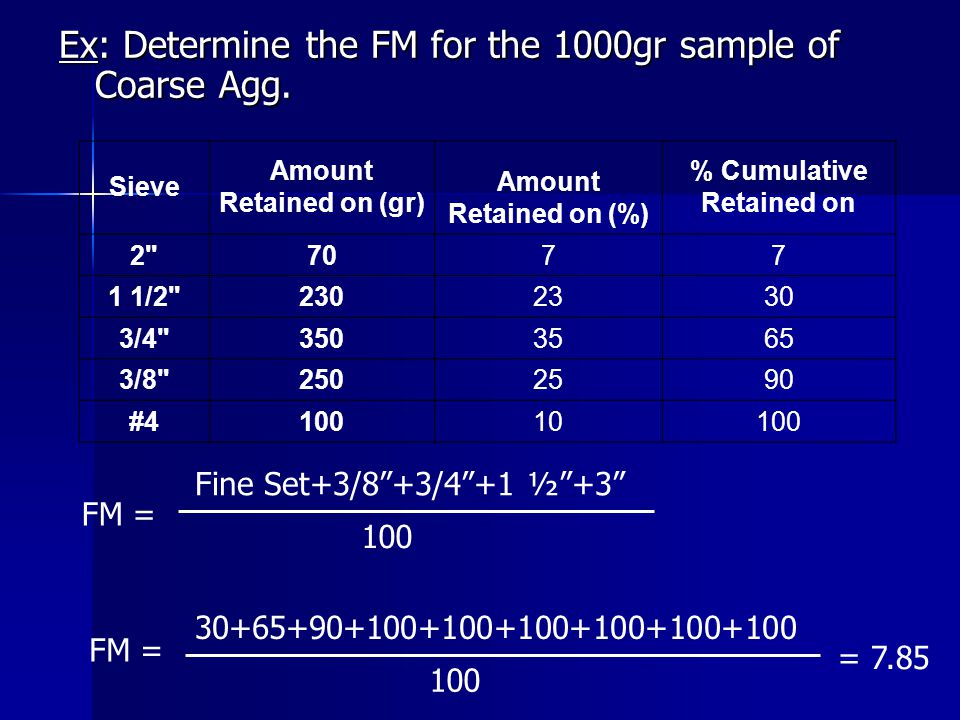 Amount Retained on (gr) % Cumulative Retained on