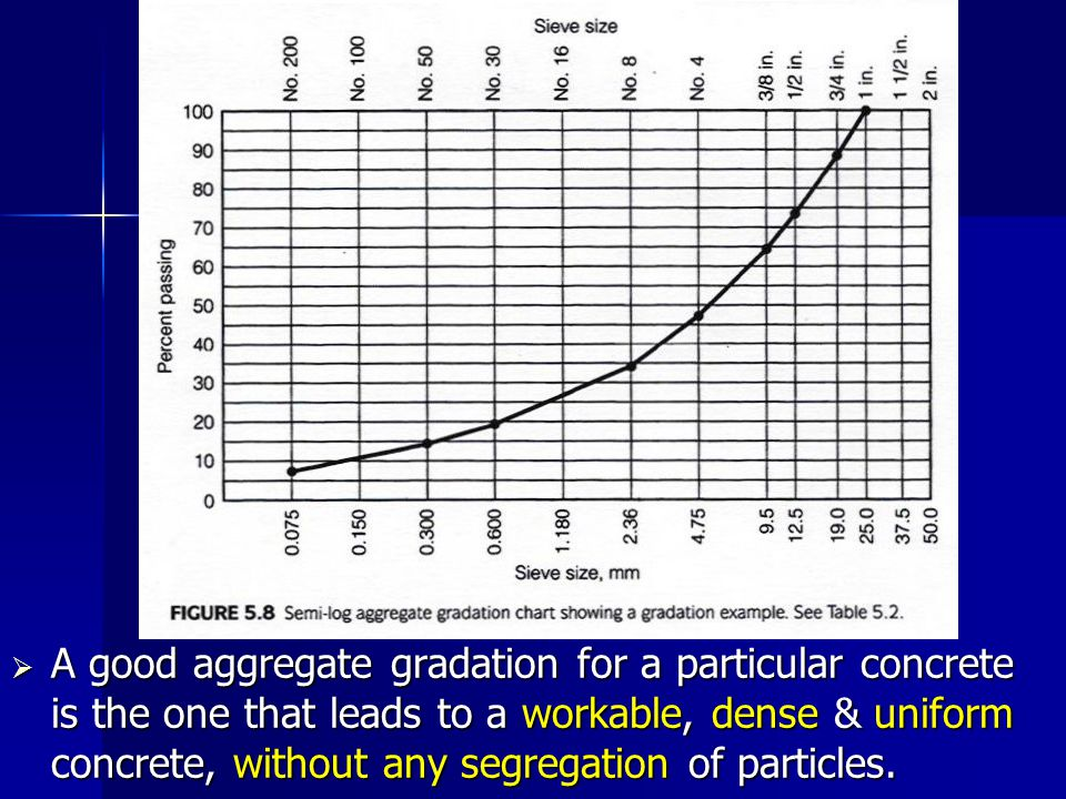A good aggregate gradation for a particular concrete is the one that leads to a workable, dense & uniform concrete, without any segregation of particles.