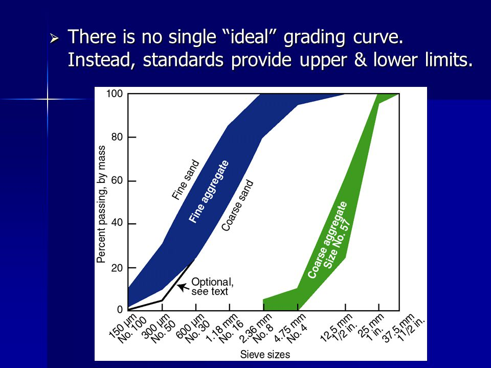 There is no single ideal grading curve
