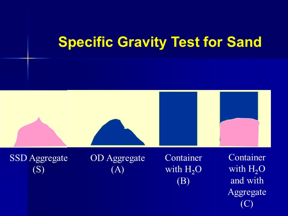 Specific Gravity Test for Sand