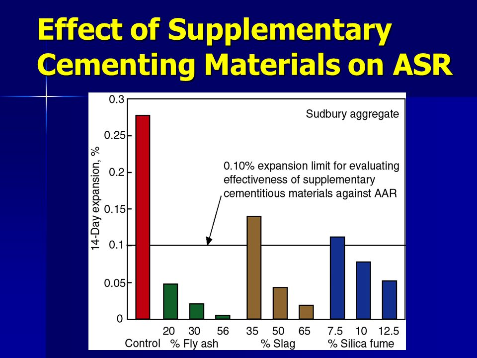 Effect of Supplementary Cementing Materials on ASR