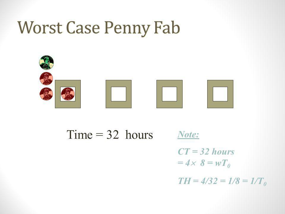 Worst Case Penny Fab Time = 32 hours Note: CT = 32 hours = 4 8 = wT0