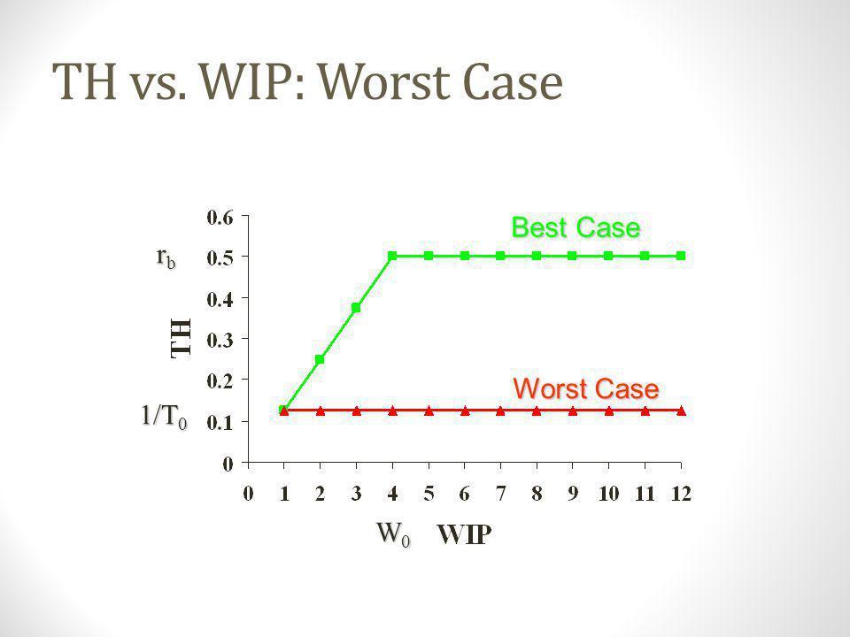TH vs. WIP: Worst Case Best Case rb Worst Case 1/T0 W0