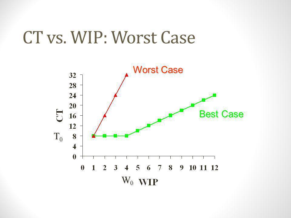 CT vs. WIP: Worst Case Worst Case Best Case T0 W0