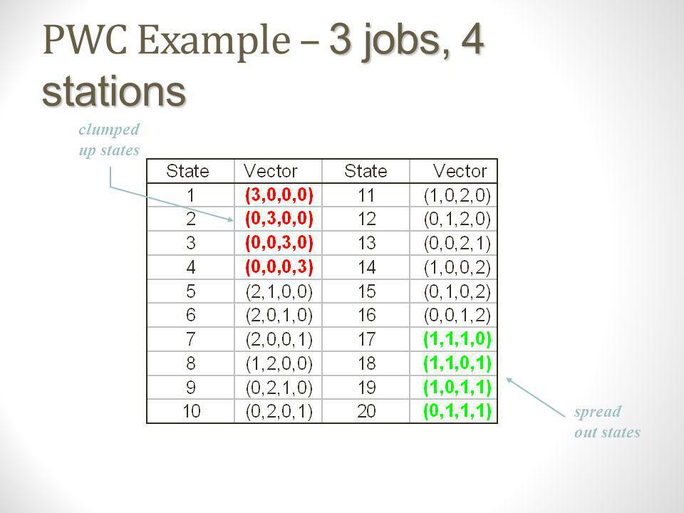 PWC Example – 3 jobs, 4 stations