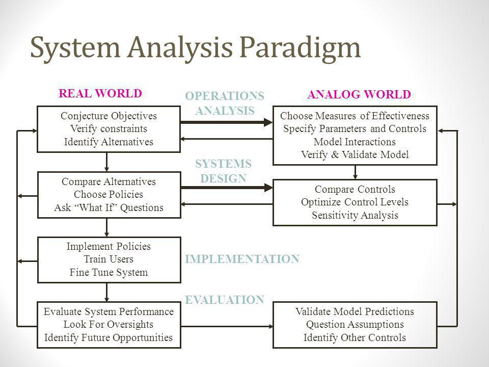 System Analysis Paradigm