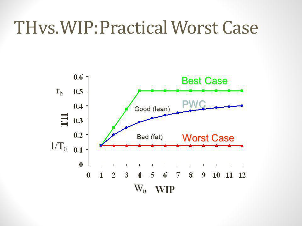 TH vs. WIP: Practical Worst Case