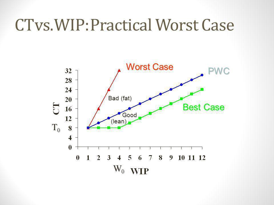 CT vs. WIP: Practical Worst Case