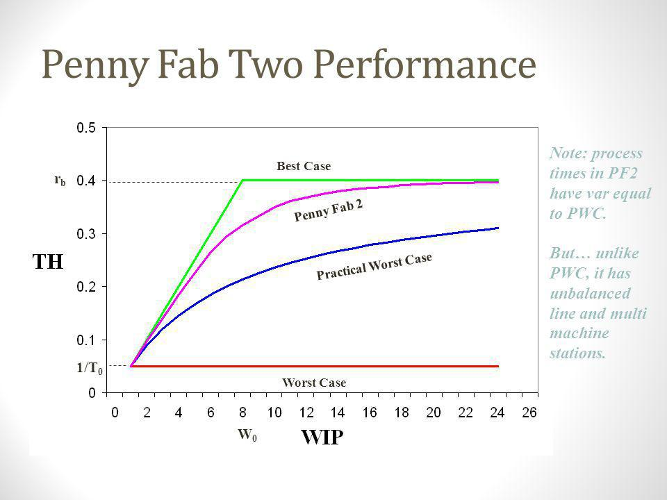 Penny Fab Two Performance