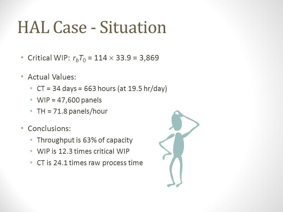 HAL Case - Situation Critical WIP: rbT0 = 114  33.9 = 3,869