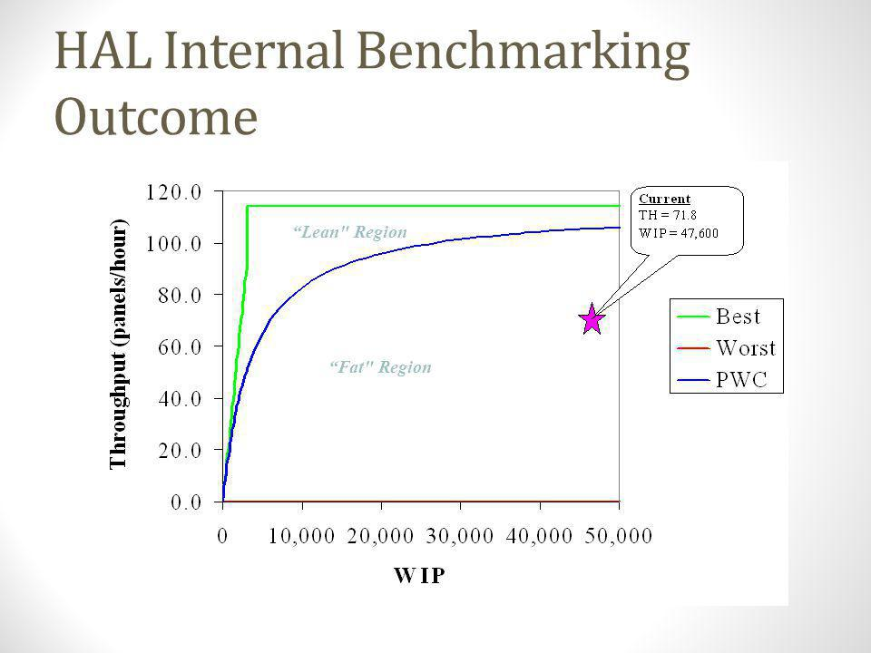 HAL Internal Benchmarking Outcome