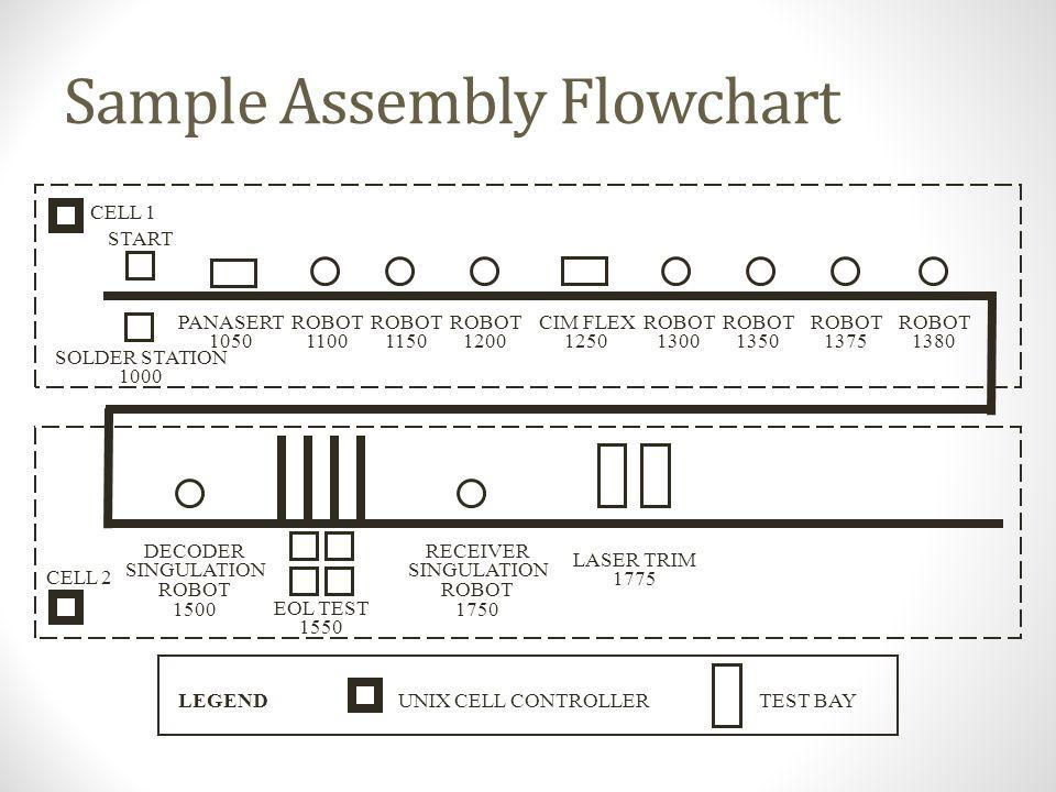 Sample Assembly Flowchart