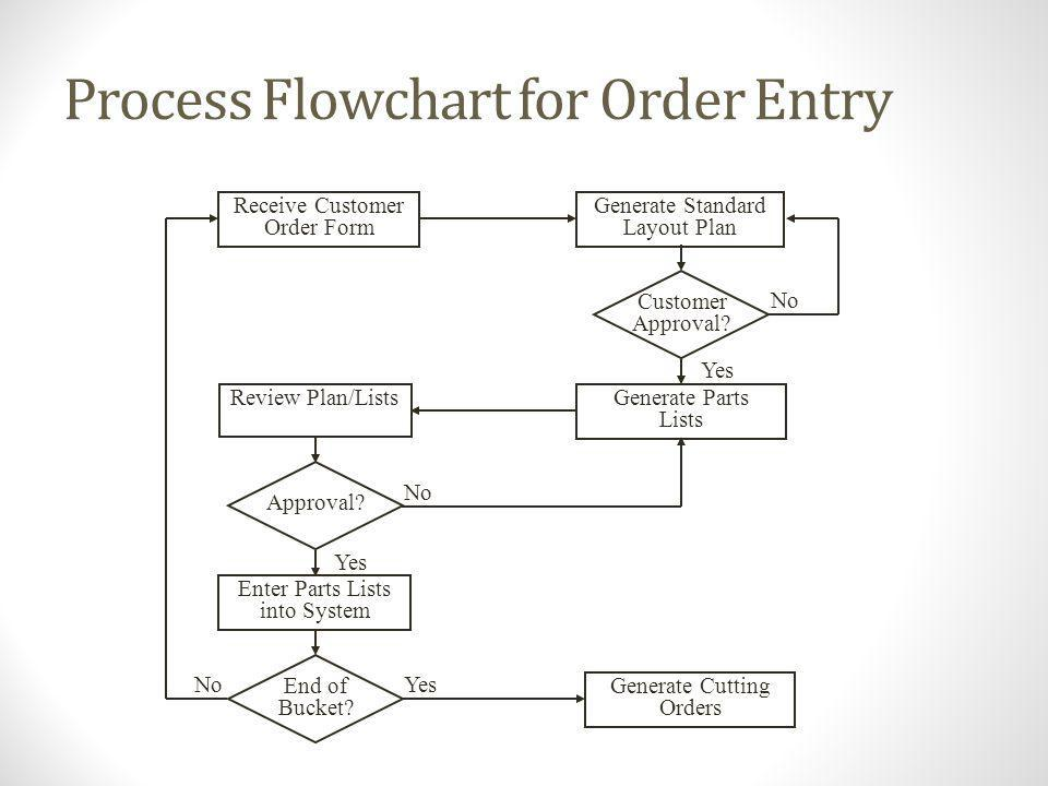 Process Flowchart for Order Entry