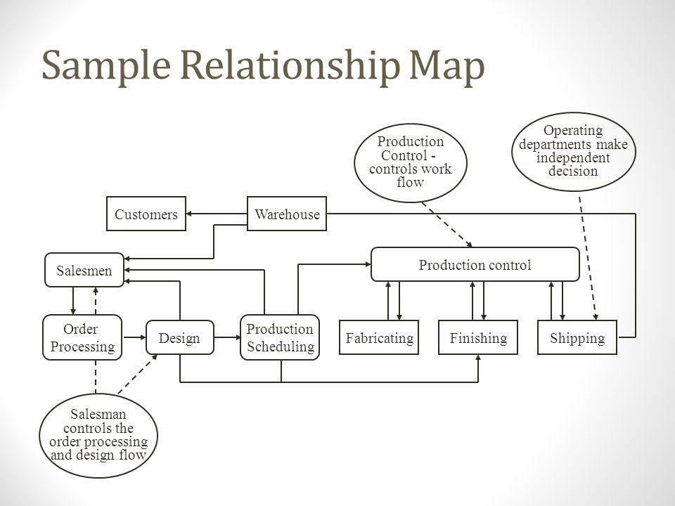 Sample Relationship Map