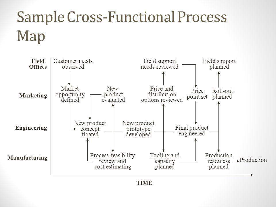 Sample Cross-Functional Process Map