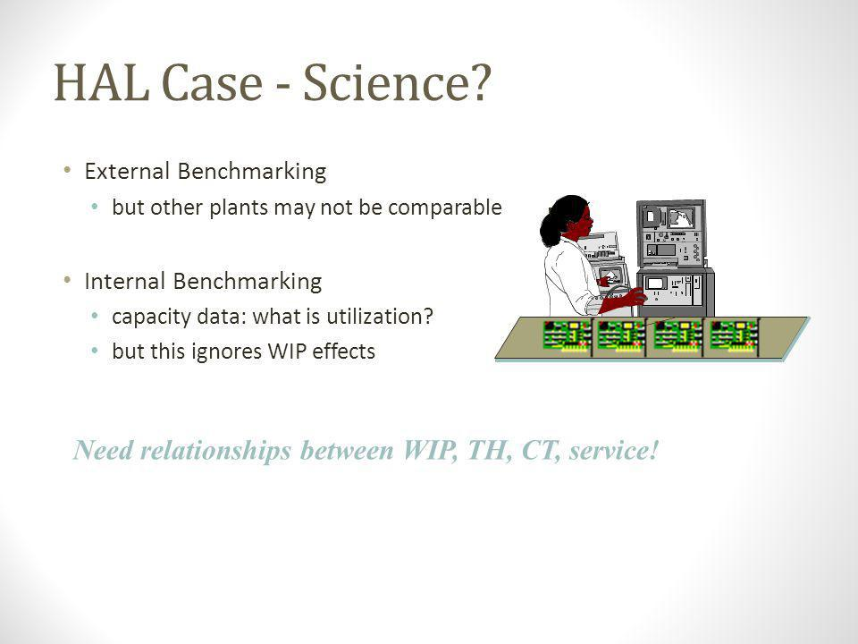 HAL Case - Science Need relationships between WIP, TH, CT, service!