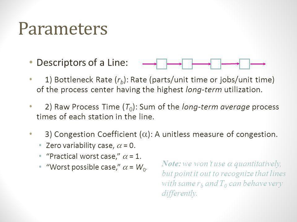 Parameters Descriptors of a Line: