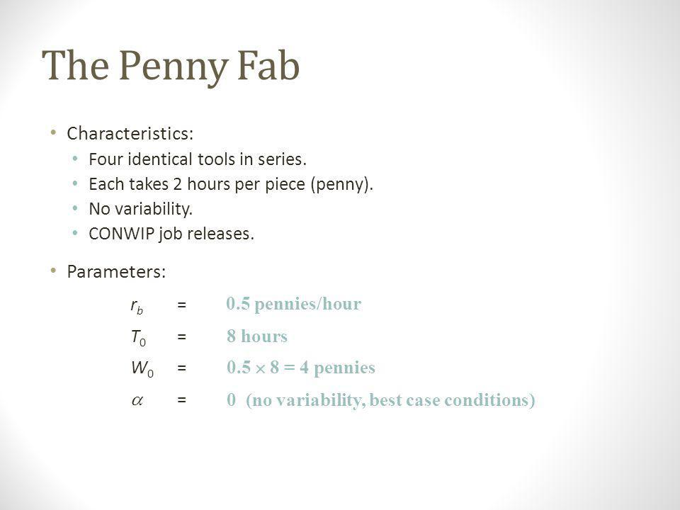 The Penny Fab Characteristics: Parameters: