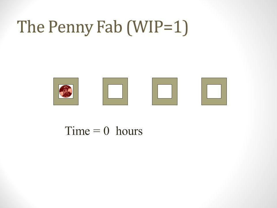 The Penny Fab (WIP=1) Time = 0 hours