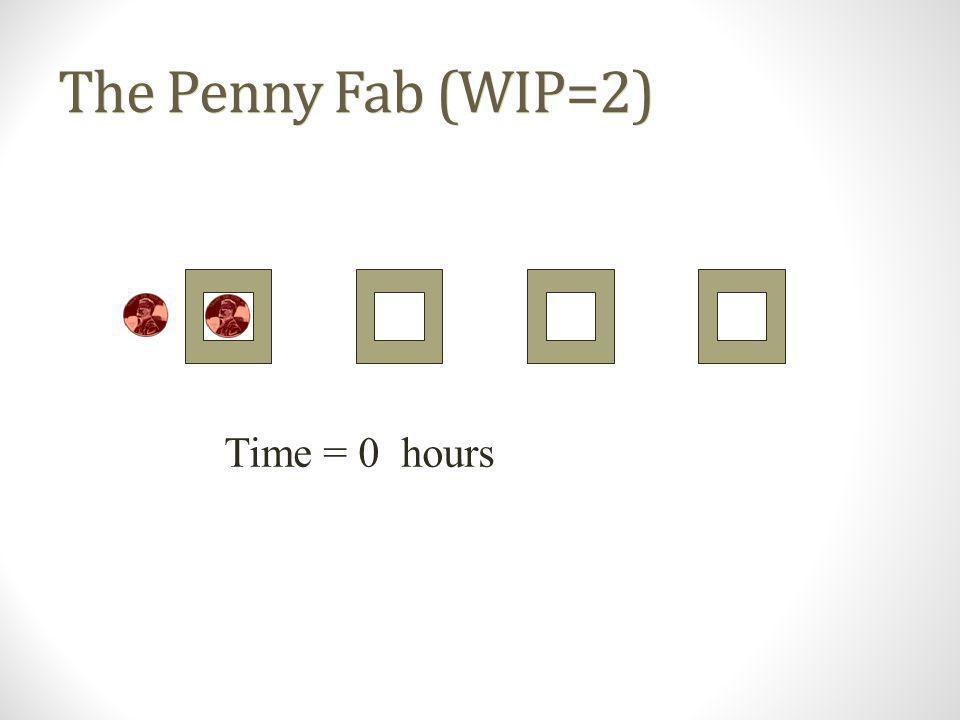 The Penny Fab (WIP=2) Time = 0 hours
