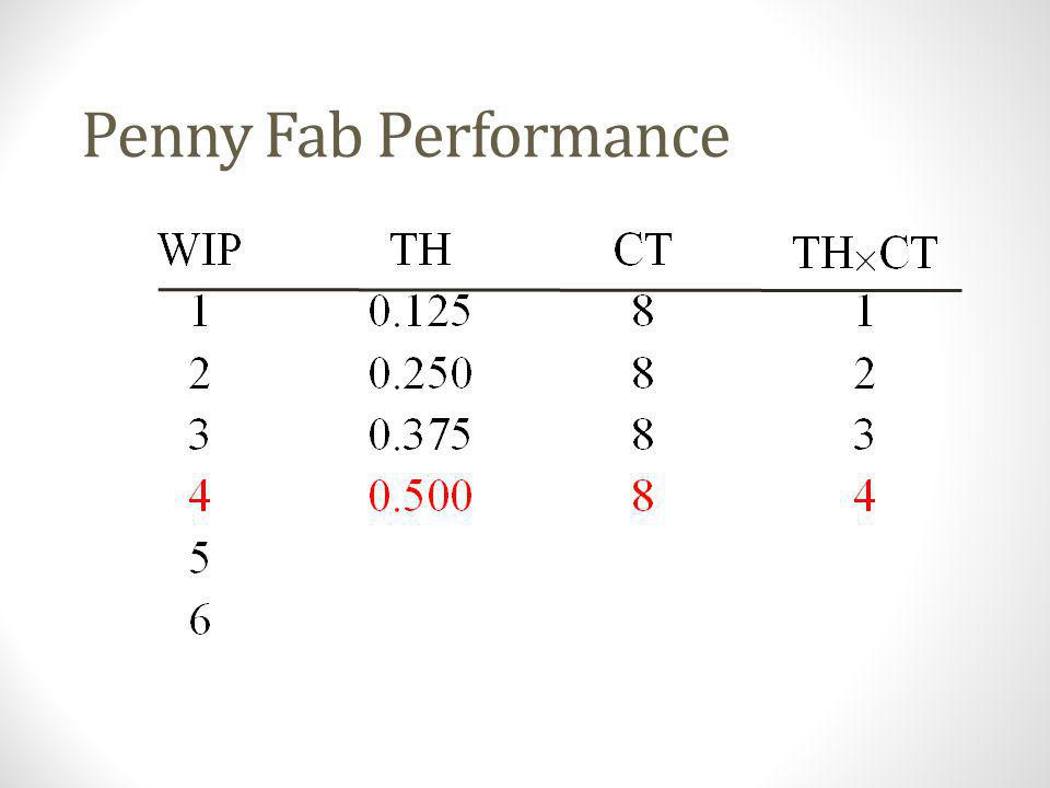 Penny Fab Performance