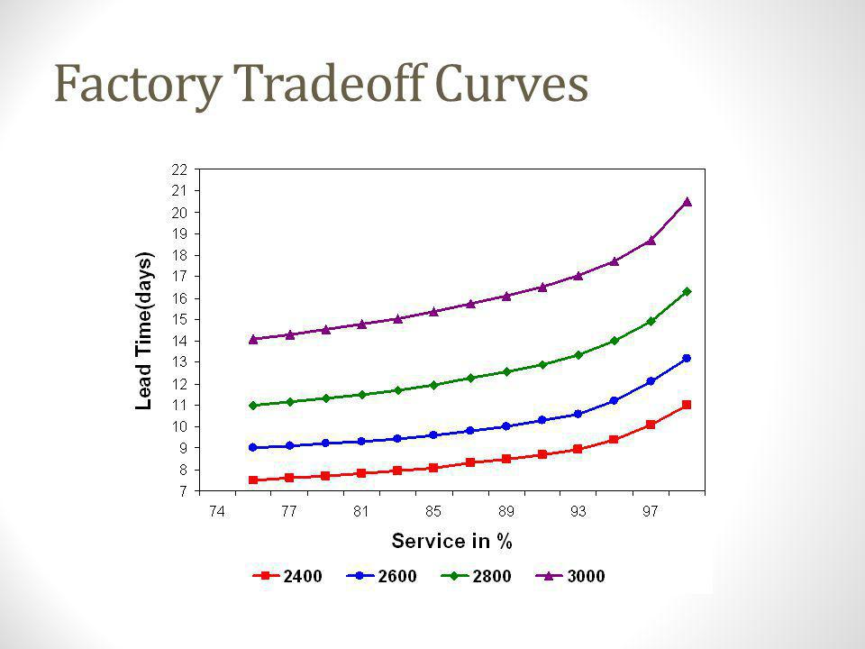 Factory Tradeoff Curves