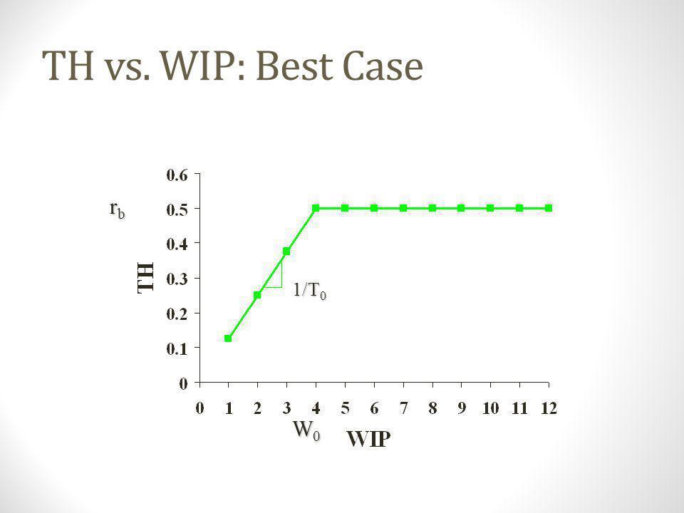 TH vs. WIP: Best Case rb 1/T0 W0