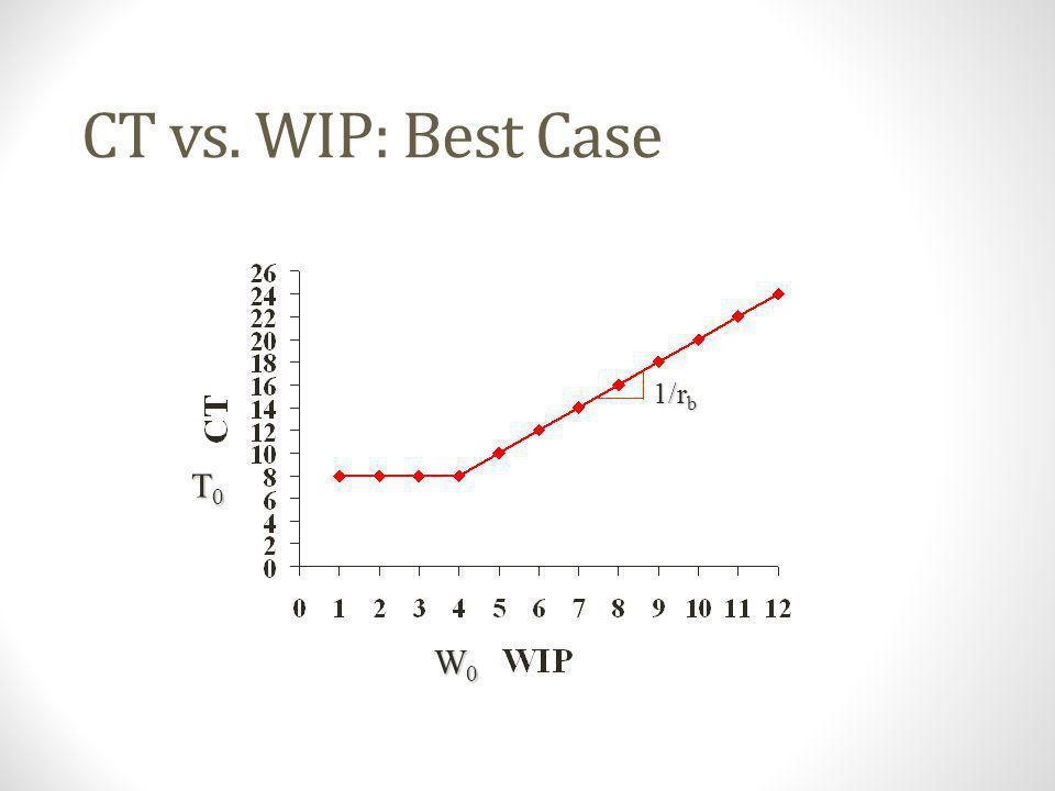 CT vs. WIP: Best Case 1/rb T0 W0