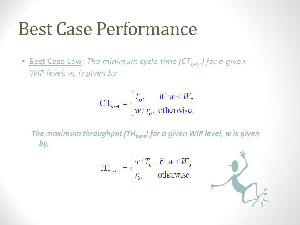 Best Case Performance Best Case Law: The minimum cycle time (CTbest) for a given WIP level, w, is given by.