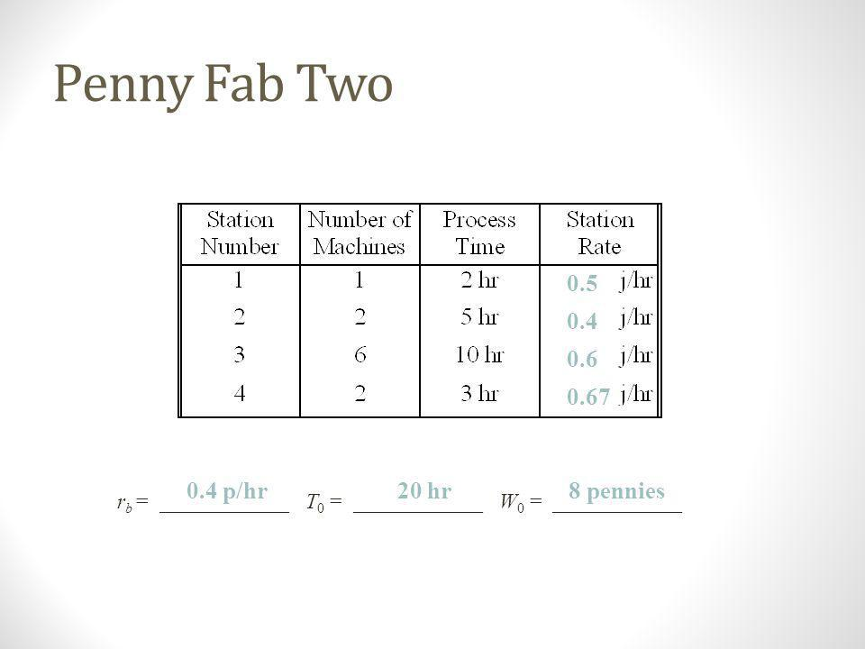 Penny Fab Two 0.5 0.4 0.6 0.67 0.4 p/hr 20 hr 8 pennies