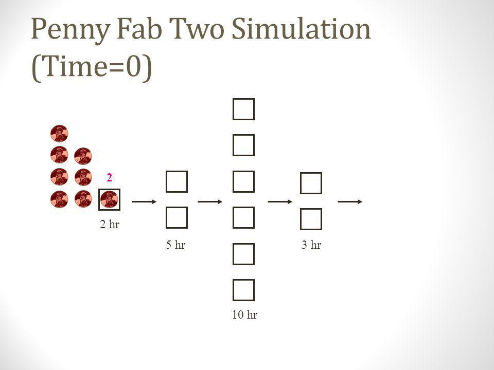 Penny Fab Two Simulation (Time=0)