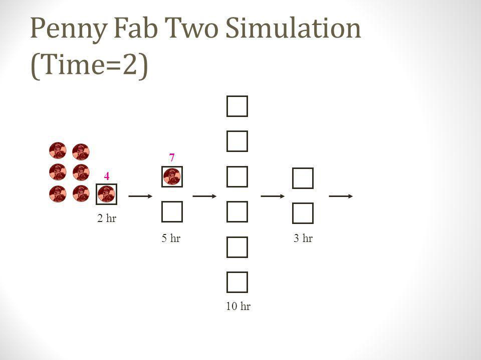 Penny Fab Two Simulation (Time=2)
